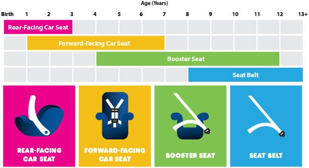 Car Seat guidelines